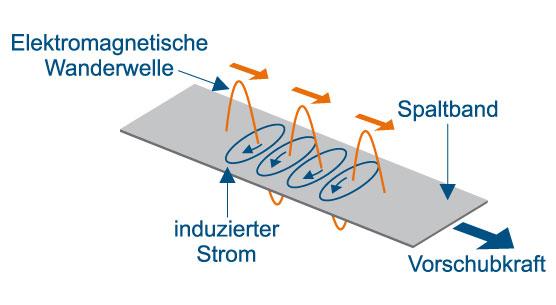 tecodrive-grafik-produkte